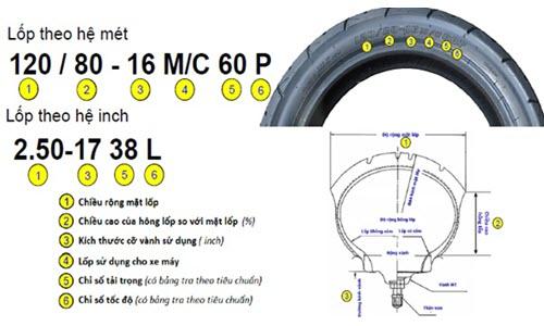 Thông số của lốp (VD: 120/80-16 M/C 60P có nghĩa là gì?